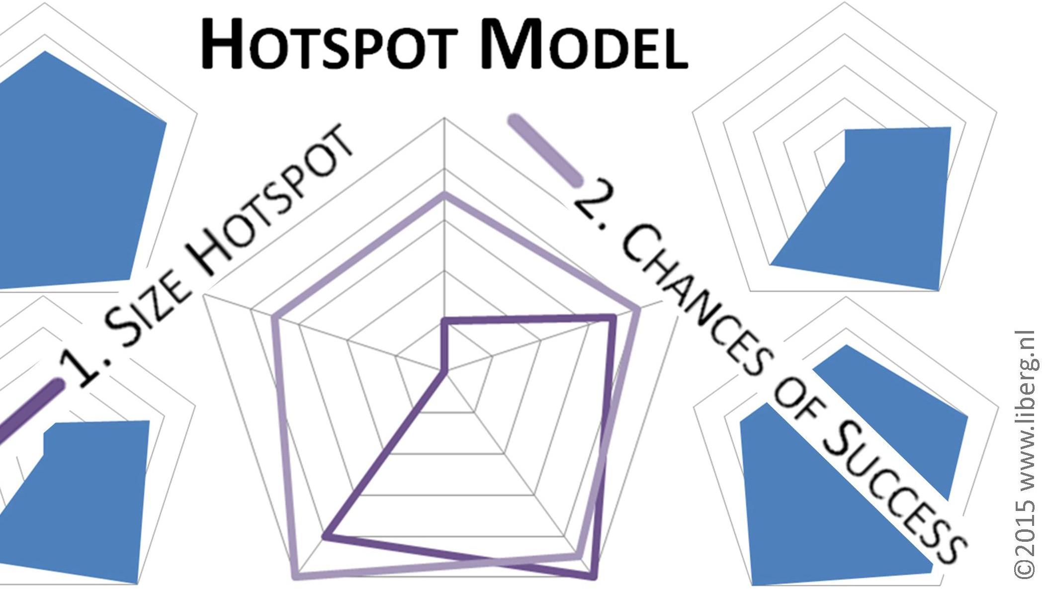 hotspot model